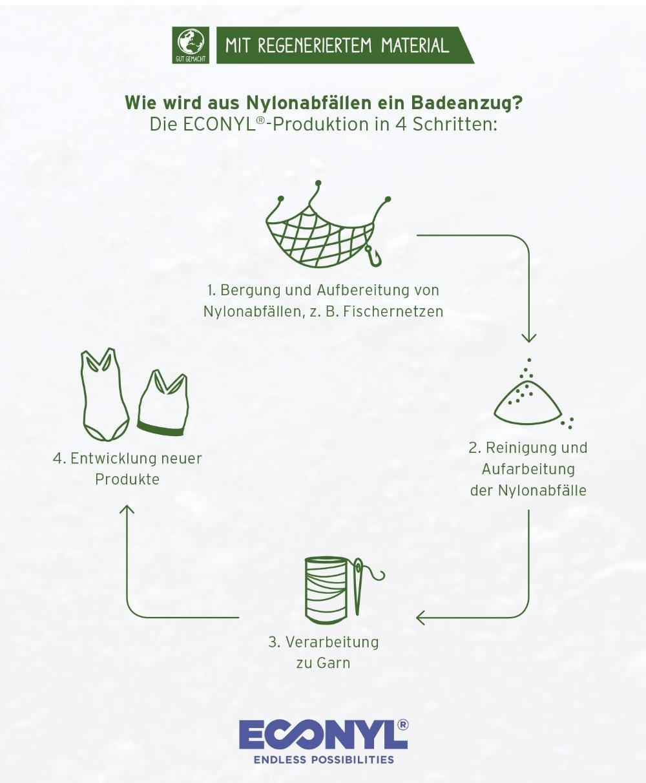 mehr gelassenheit für den alltag  plus: nachhaltige sportswear